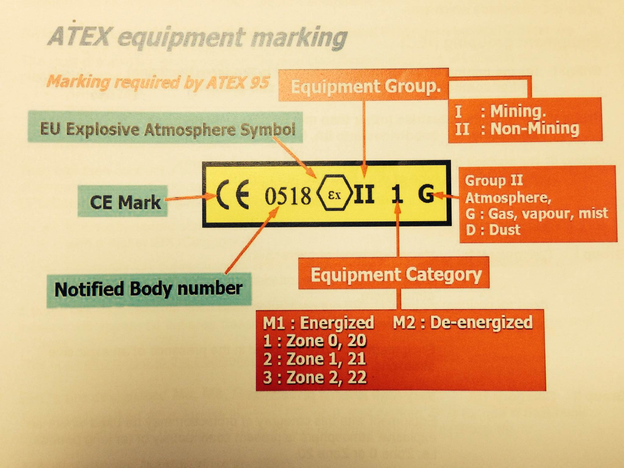 Hazardous download atex equipment marking ccuart Images