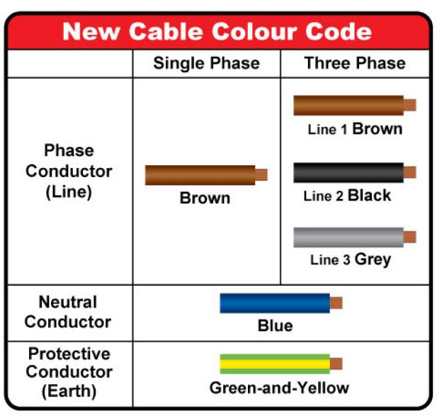 wiring colour codes ireland example electrical circuit u2022 rh labs labs4 fun Electrical Wire Color Codes electrical wiring colour codes ireland
